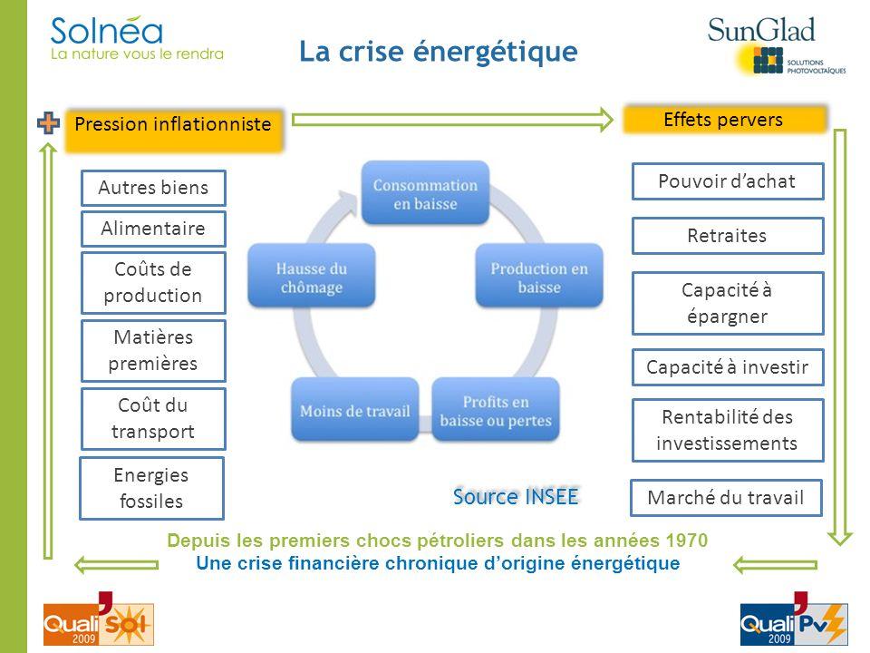 La crise énergétique Depuis les premiers chocs pétroliers dans les années 1970 Une crise financière chronique dorigine énergétique Source INSEE Energi