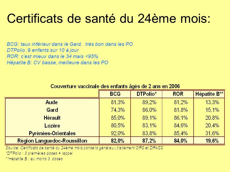 Certificats de santé du 24ème mois: BCG: taux inférieur dans le Gard, très bon dans les PO DTPolio :9 enfants sur 10 à jour ROR: cest mieux dans le 34