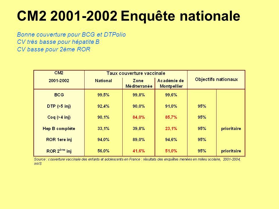 CM2 2001-2002 Enquête nationale Bonne couverture pour BCG et DTPolio CV très basse pour hépatite B CV basse pour 2ème ROR