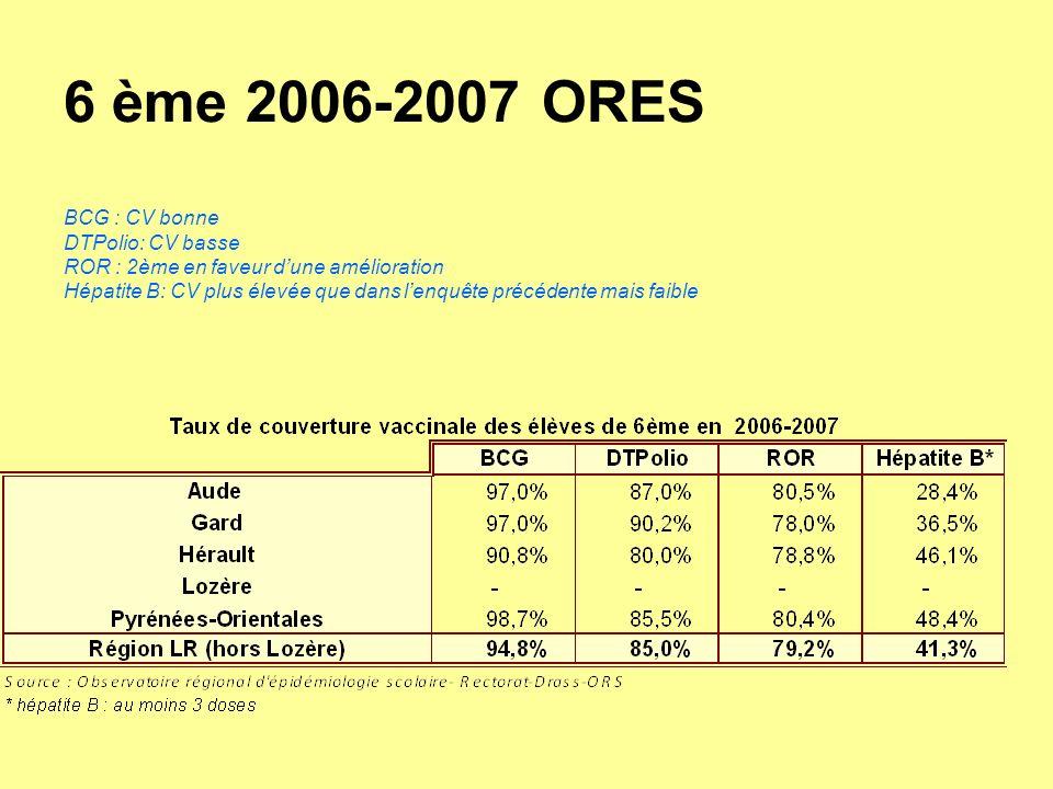 6 ème 2006-2007 ORES BCG : CV bonne DTPolio: CV basse ROR : 2ème en faveur dune amélioration Hépatite B: CV plus élevée que dans lenquête précédente m