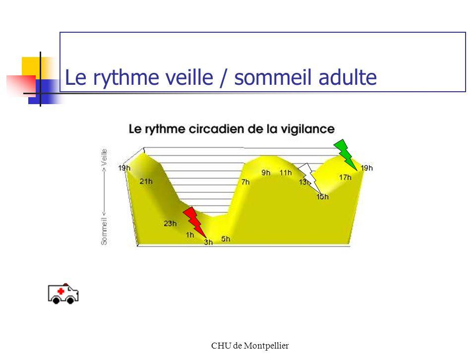 CHU de Montpellier Le sommeil à travers les âges