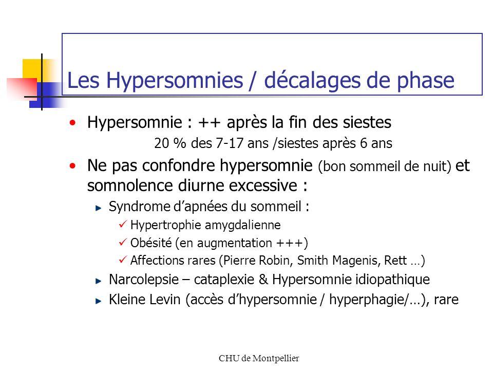 CHU de Montpellier Les Hypersomnies / décalages de phase Hypersomnie : ++ après la fin des siestes 20 % des 7-17 ans /siestes après 6 ans Ne pas confo