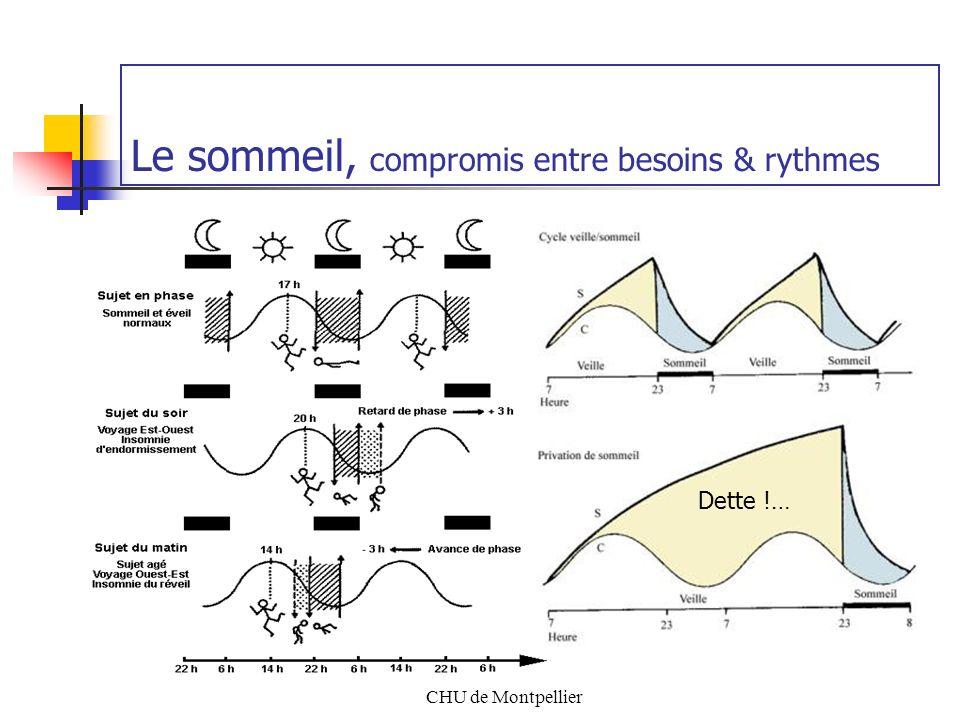 CHU de Montpellier Le sommeil, sa régulation par les rythmes Rythmes endogènes La température +++ (« le chef dorchestre ») Le cortisol (hormone du stress) Rythmes exogènes Le cycle jour / nuit Donneurs de temps Interactions sociales, facteur majeur de régulation