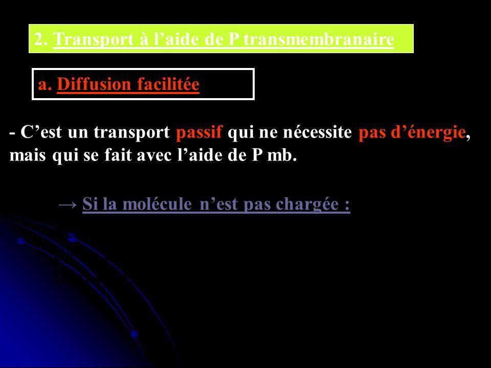 2. Transport à laide de P transmembranaire a. Diffusion facilitée - Cest un transport passif qui ne nécessite pas dénergie, mais qui se fait avec laid