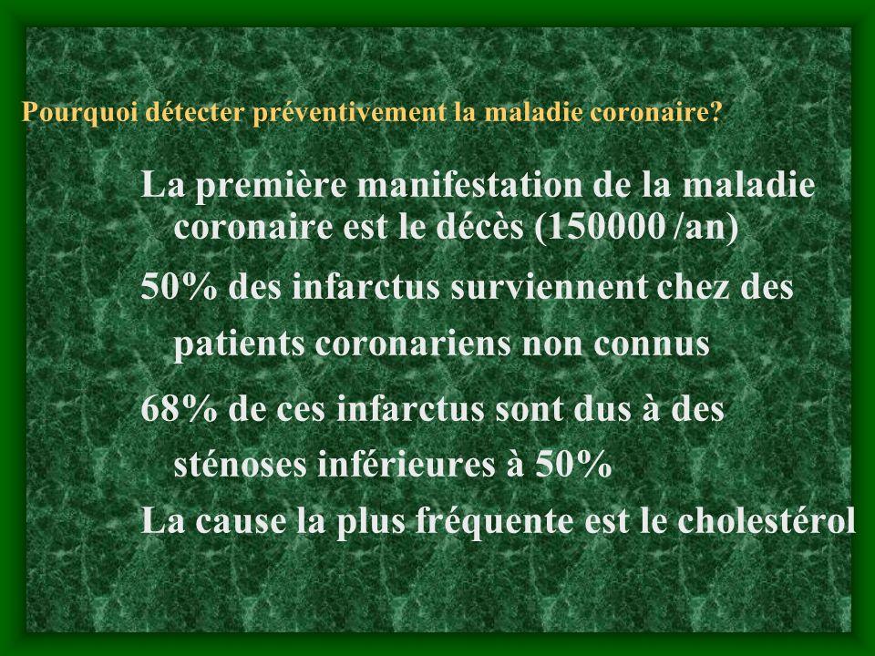 Pourquoi détecter préventivement la maladie coronaire? La première manifestation de la maladie coronaire est le décès (150000 /an) 50% des infarctus s