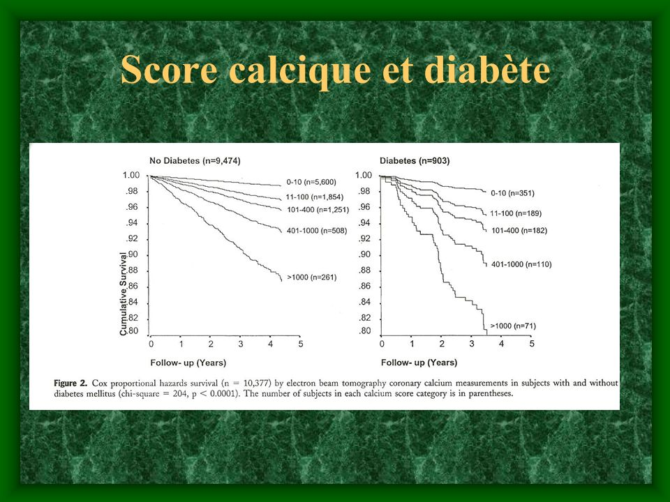 Score calcique et diabète