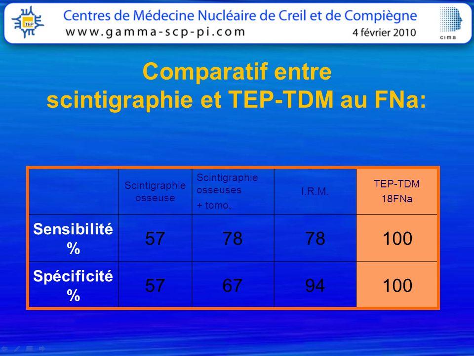 Comparatif entre scintigraphie et TEP-TDM au FNa: Scintigraphie osseuse Scintigraphie osseuses + tomo. I.R.M. TEP-TDM 18FNa Sensibilité % 5778 100 Spé