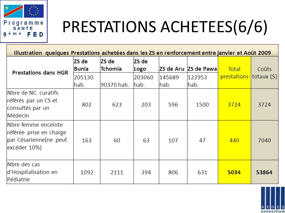 EVOLUTION DES PRESTATIONS (1/3)