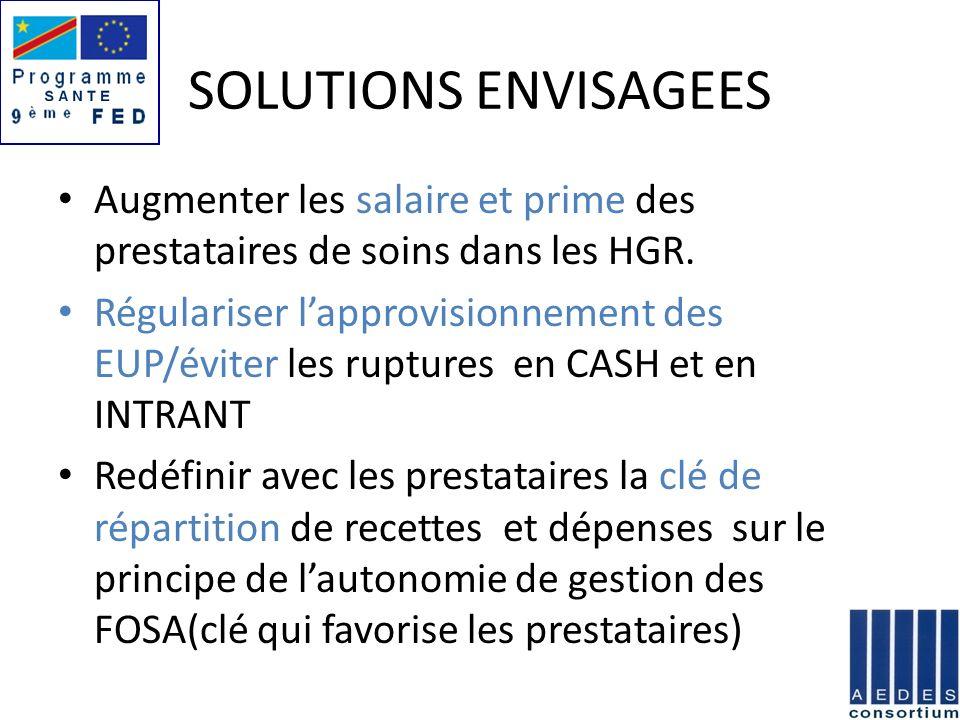 SOLUTIONS ENVISAGEES Augmenter les salaire et prime des prestataires de soins dans les HGR. Régulariser lapprovisionnement des EUP/éviter les ruptures