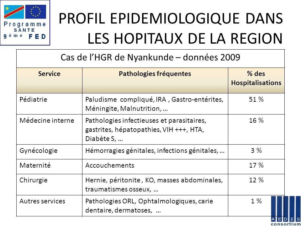 PROFIL EPIDEMIOLOGIQUE DANS LES HOPITAUX DE LA REGION Cas de lHGR de Nyankunde – données 2009 ServicePathologies fréquentes% des Hospitalisations Pédi