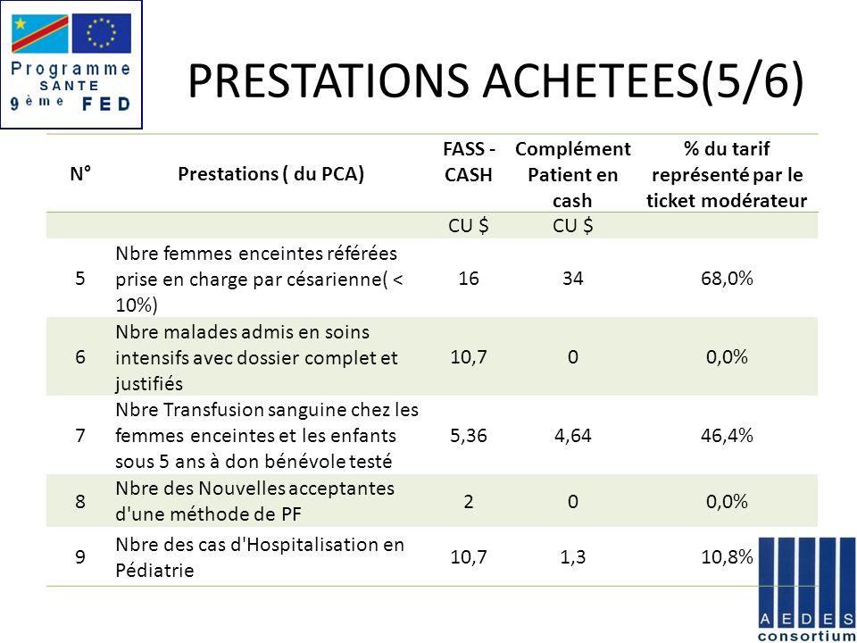 PRESTATIONS ACHETEES(5/6) N°Prestations ( du PCA) FASS - CASH Complément Patient en cash % du tarif représenté par le ticket modérateur CU $ 5 Nbre fe