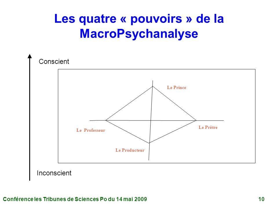 Conférence les Tribunes de Sciences Po du 14 mai 2009 10 Les quatre « pouvoirs » de la MacroPsychanalyse Le Producteur Le Professeur Le Prince Le Prêtre Conscient Inconscient