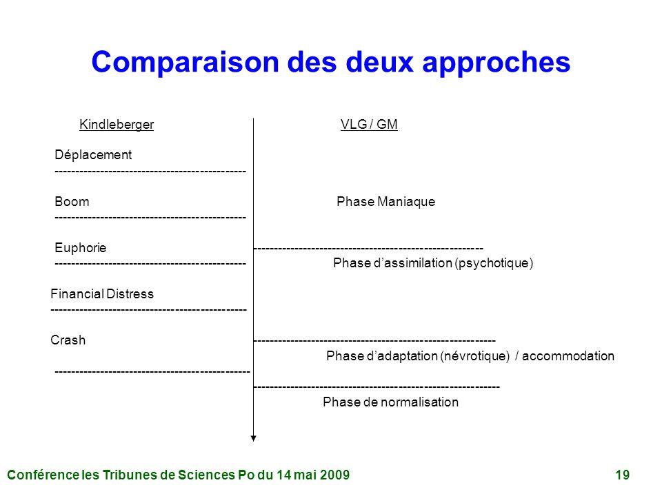Conférence les Tribunes de Sciences Po du 14 mai 2009 19 Comparaison des deux approches Kindleberger VLG / GM Déplacement ---------------------------------------------- Boom Phase Maniaque ---------------------------------------------- Euphorie ------------------------------------------------------- ---------------------------------------------- Phase dassimilation (psychotique) Financial Distress ----------------------------------------------- Crash ---------------------------------------------------------- Phase dadaptation (névrotique) / accommodation ----------------------------------------------- ----------------------------------------------------------- Phase de normalisation