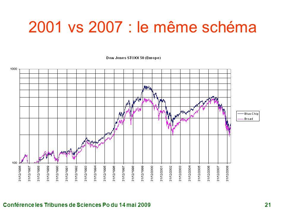 Conférence les Tribunes de Sciences Po du 14 mai 2009 21 2001 vs 2007 : le même schéma