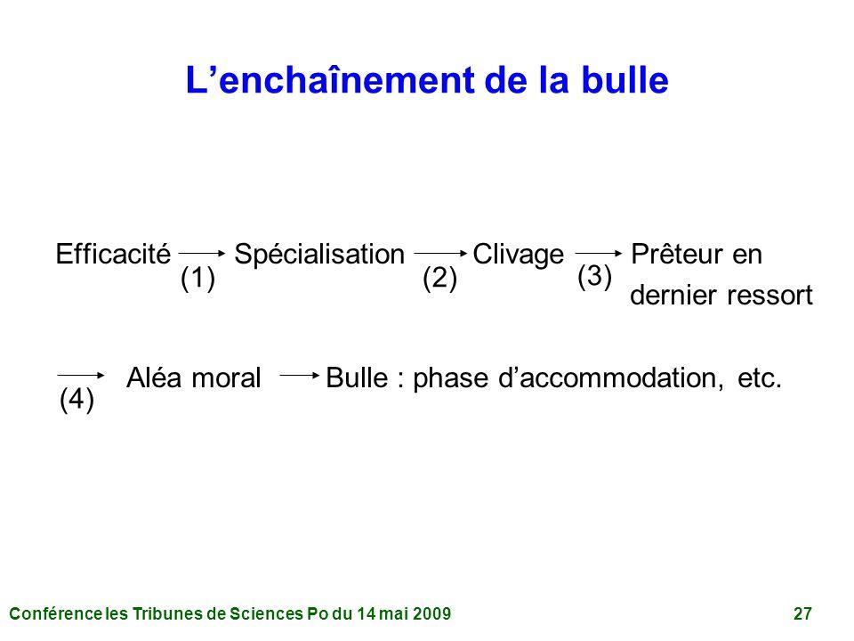Conférence les Tribunes de Sciences Po du 14 mai 2009 27 Lenchaînement de la bulle Efficacité Spécialisation Clivage Prêteur en dernier ressort Aléa moral Bulle : phase daccommodation, etc.