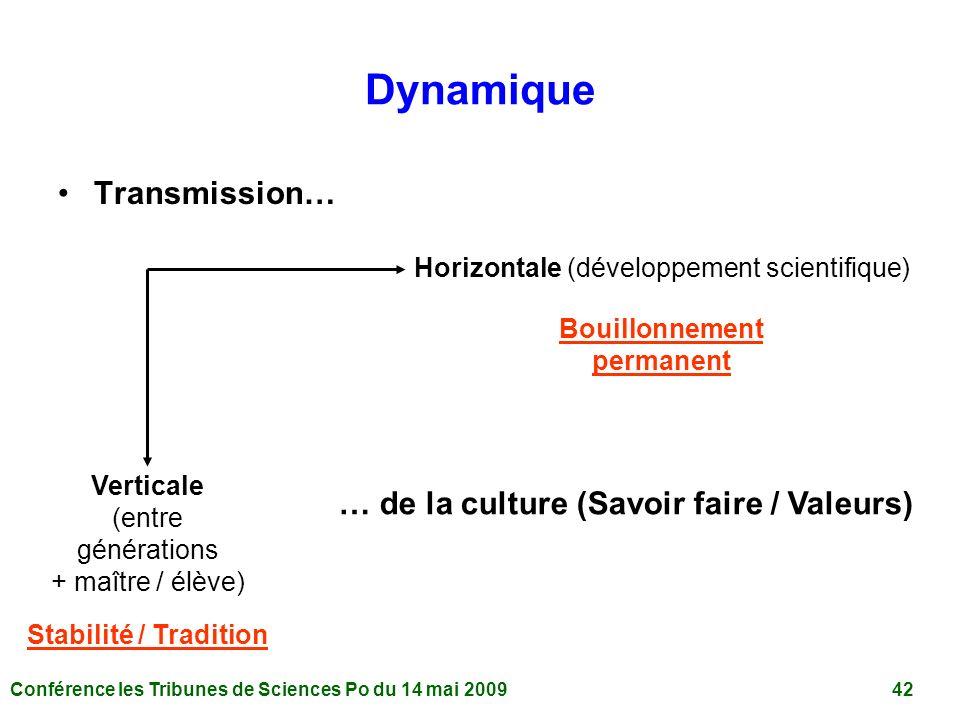 Conférence les Tribunes de Sciences Po du 14 mai 2009 42 Dynamique Transmission… Horizontale (développement scientifique) Verticale (entre générations + maître / élève) Stabilité / Tradition Bouillonnement permanent … de la culture (Savoir faire / Valeurs)
