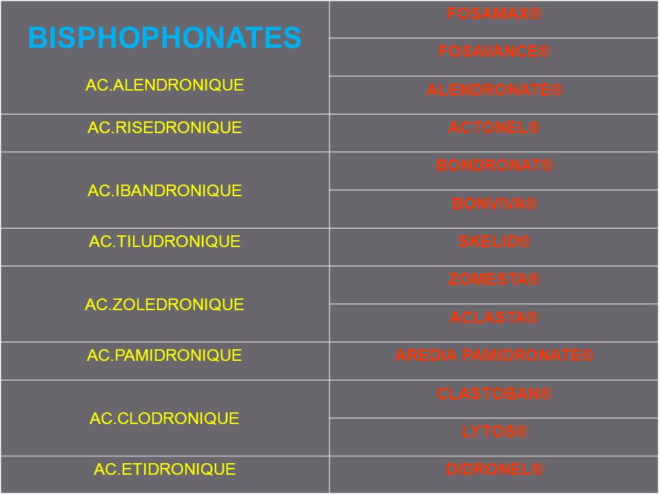 3. MOLECULES BISPHOPHONATES AC.ALENDRONIQUE FOSAMAX® FOSAVANCE® ALENDRONATE® AC.RISEDRONIQUEACTONEL® AC.IBANDRONIQUE BONDRONAT® BONVIVA® AC.TILUDRONIQ