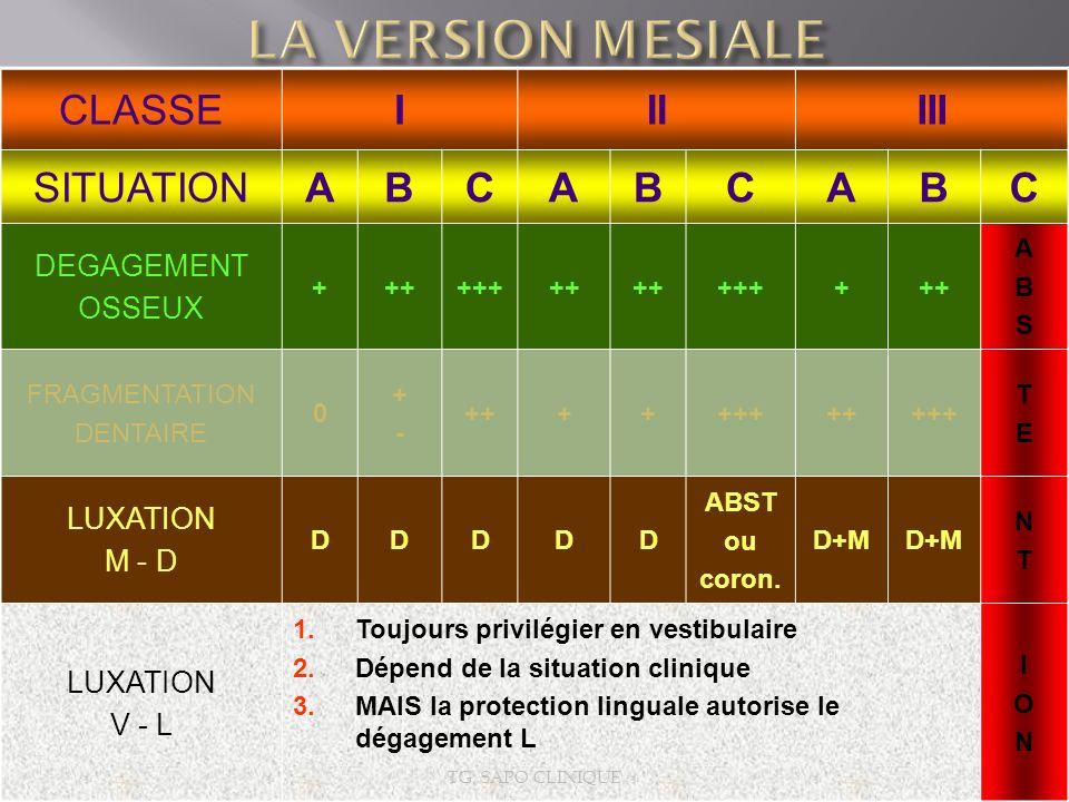 CLASSEIIIIII SITUATIONABCABCABC DEGAGEMENT OSSEUX ++++++++ ++++++ ABSABS FRAGMENTATION DENTAIRE 0 +-+- ++++++++++++ TETE LUXATION M - D DDDDD ABST ou