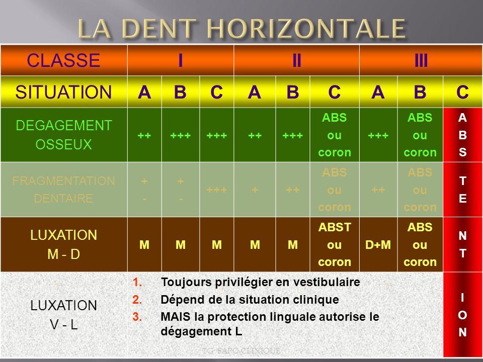 CLASSEIIIIII SITUATIONABCABCABC DEGAGEMENT OSSEUX +++++ +++++ ABS ou coron +++ ABS ou coron ABSABS FRAGMENTATION DENTAIRE +-+- +-+- ++++++ ABS ou coro