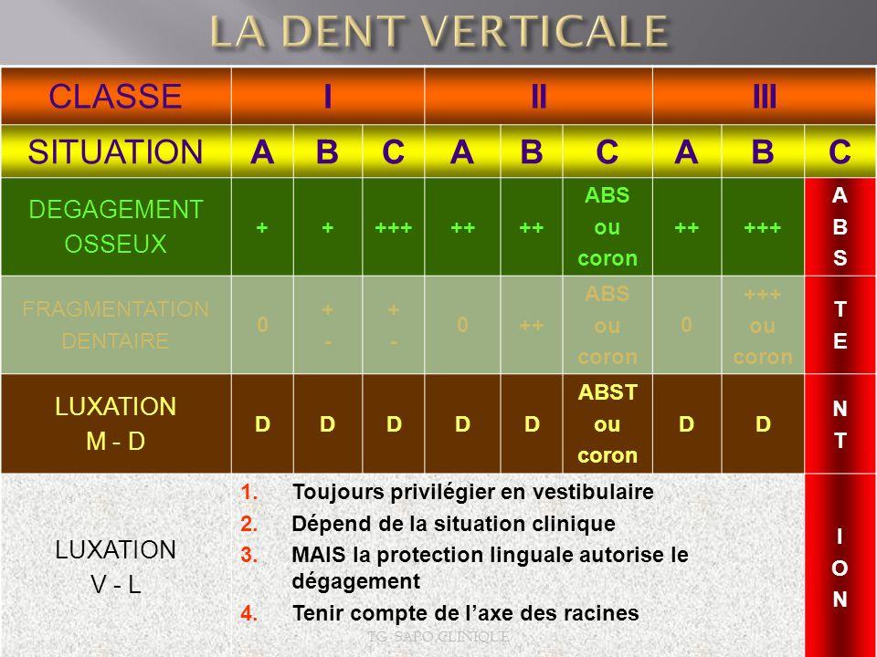 CLASSEIIIIII SITUATIONABCABCABC DEGAGEMENT OSSEUX +++++++ ABS ou coron +++++ ABSABS FRAGMENTATION DENTAIRE 0 +-+- +-+- 0++ ABS ou coron 0 +++ ou coron