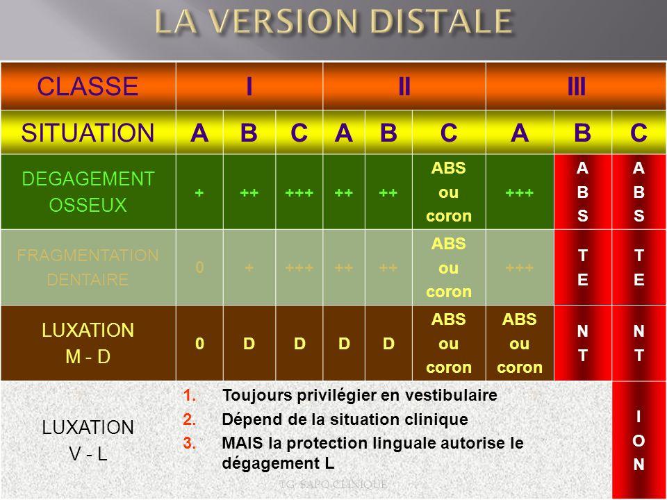 CLASSEIIIIII SITUATIONABCABCABC DEGAGEMENT OSSEUX ++++++++ ABS ou coron +++ ABSABS ABSABS FRAGMENTATION DENTAIRE 0++++++ ABS ou coron +++ TETE TETE LU