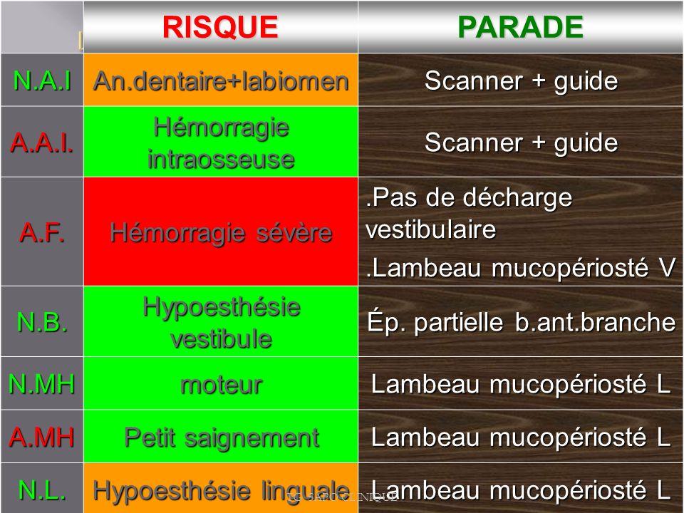 RISQUEPARADEN.A.IAn.dentaire+labiomen Scanner + guide A.A.I. Hémorragie intraosseuse Scanner + guide A.F. Hémorragie sévère.Pas de décharge vestibulai