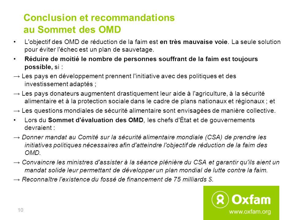 Conclusion et recommandations au Sommet des OMD L objectif des OMD de réduction de la faim est en très mauvaise voie.