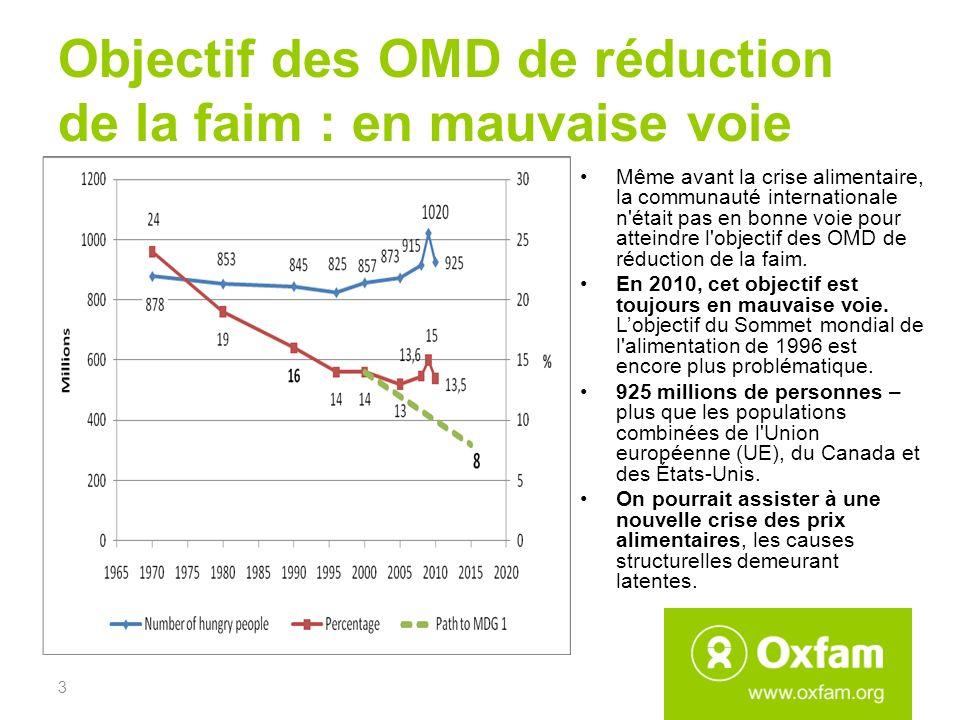 Objectif des OMD de réduction de la faim : en mauvaise voie 3 Même avant la crise alimentaire, la communauté internationale n était pas en bonne voie pour atteindre l objectif des OMD de réduction de la faim.