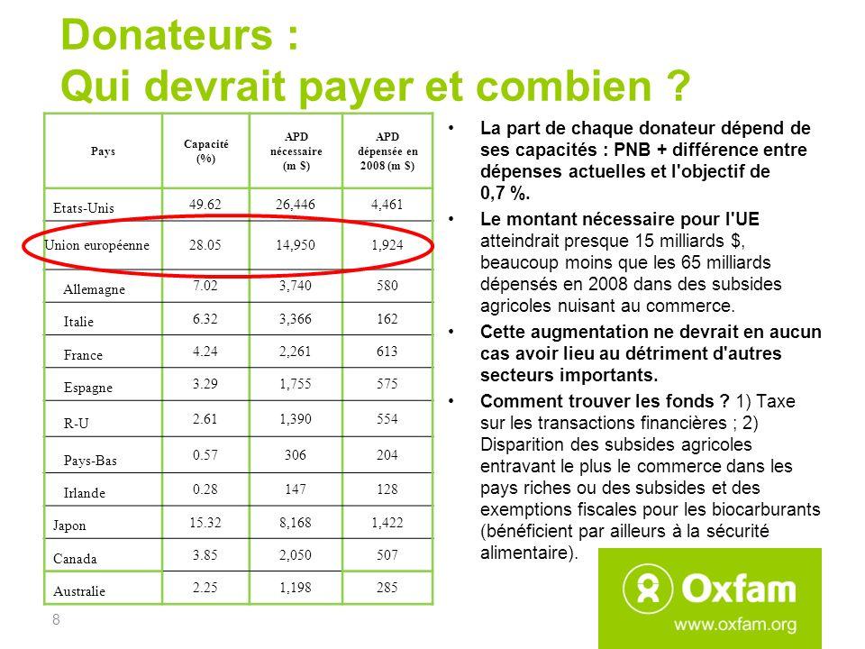 Donateurs : Qui devrait payer et combien ? La part de chaque donateur dépend de ses capacités : PNB + différence entre dépenses actuelles et l'objecti