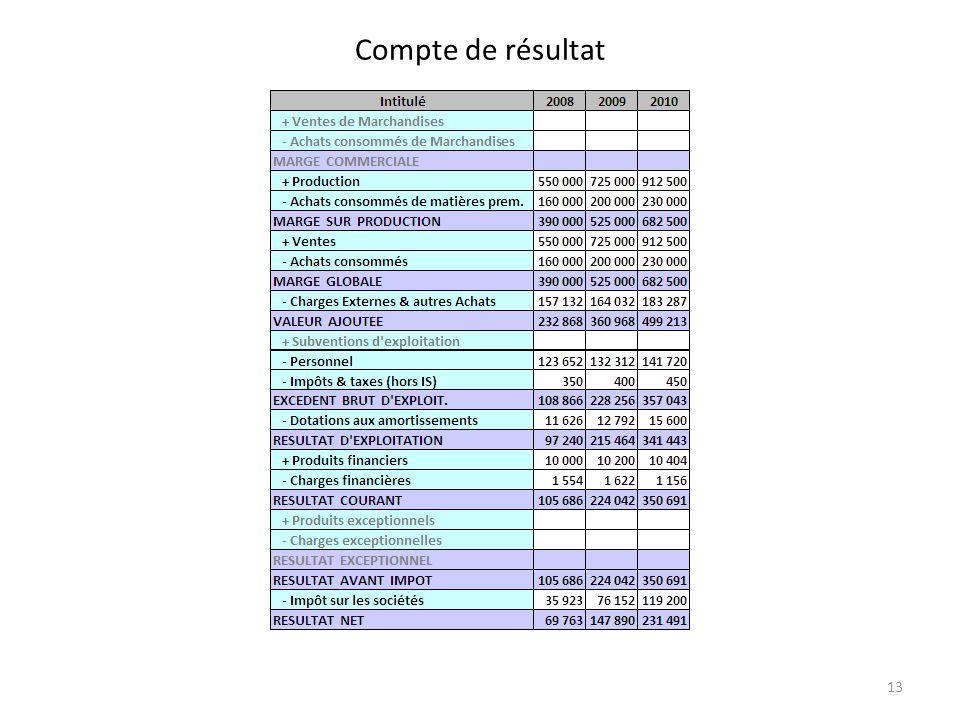 Compte de résultat 13