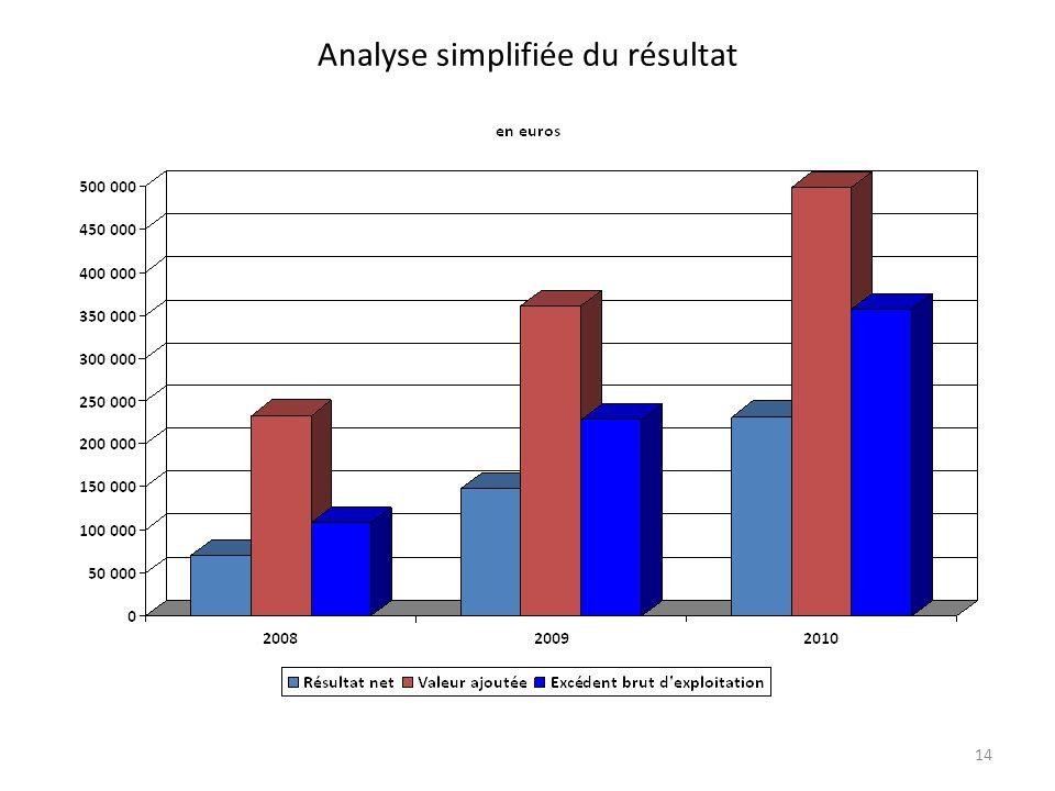 Analyse simplifiée du résultat 14