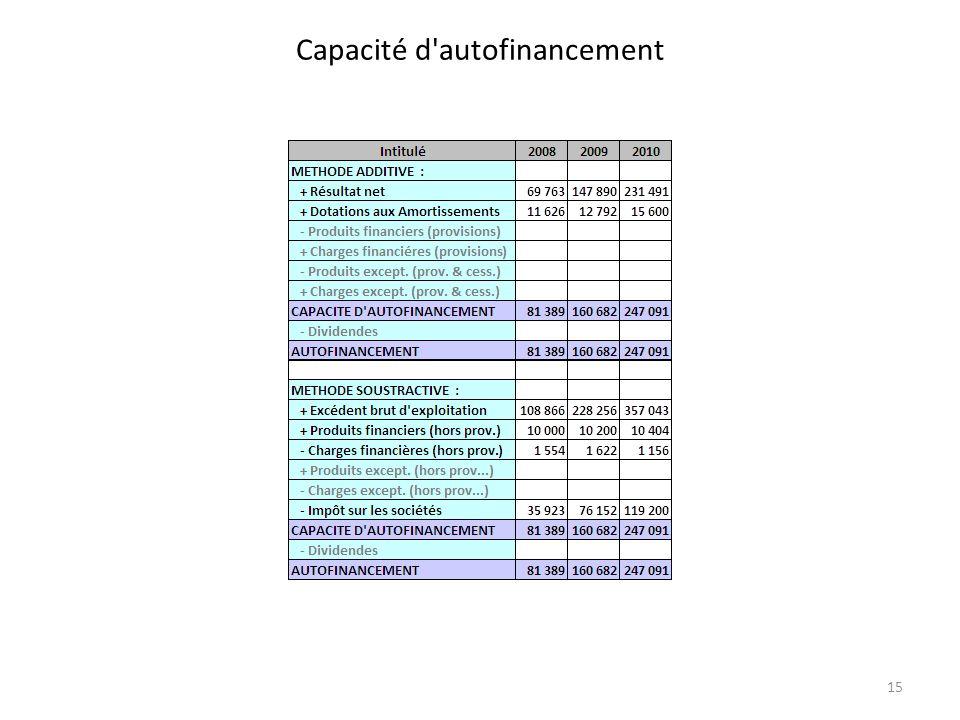 Capacité d autofinancement 15
