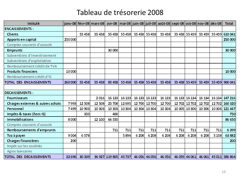 Tableau de trésorerie 2008 16
