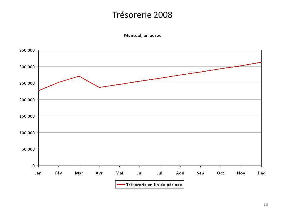 Trésorerie 2008 18