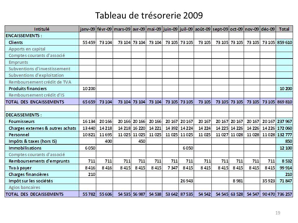 Tableau de trésorerie 2009 19