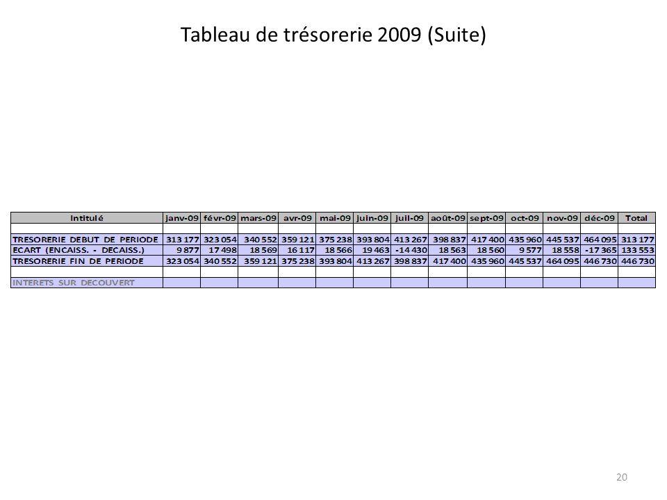 Tableau de trésorerie 2009 (Suite) 20