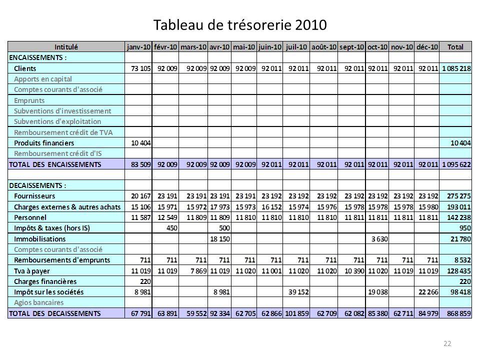 Tableau de trésorerie 2010 22