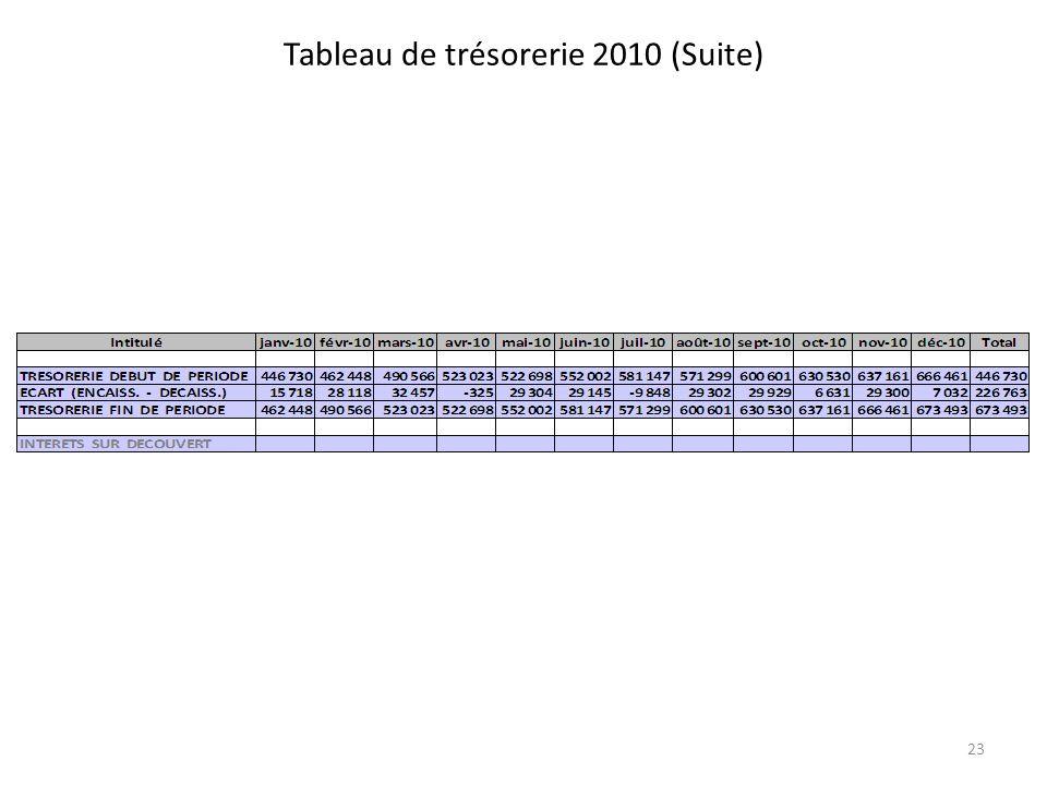Tableau de trésorerie 2010 (Suite) 23