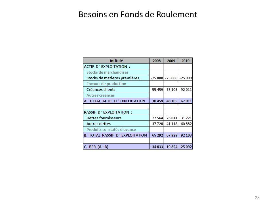Besoins en Fonds de Roulement 28
