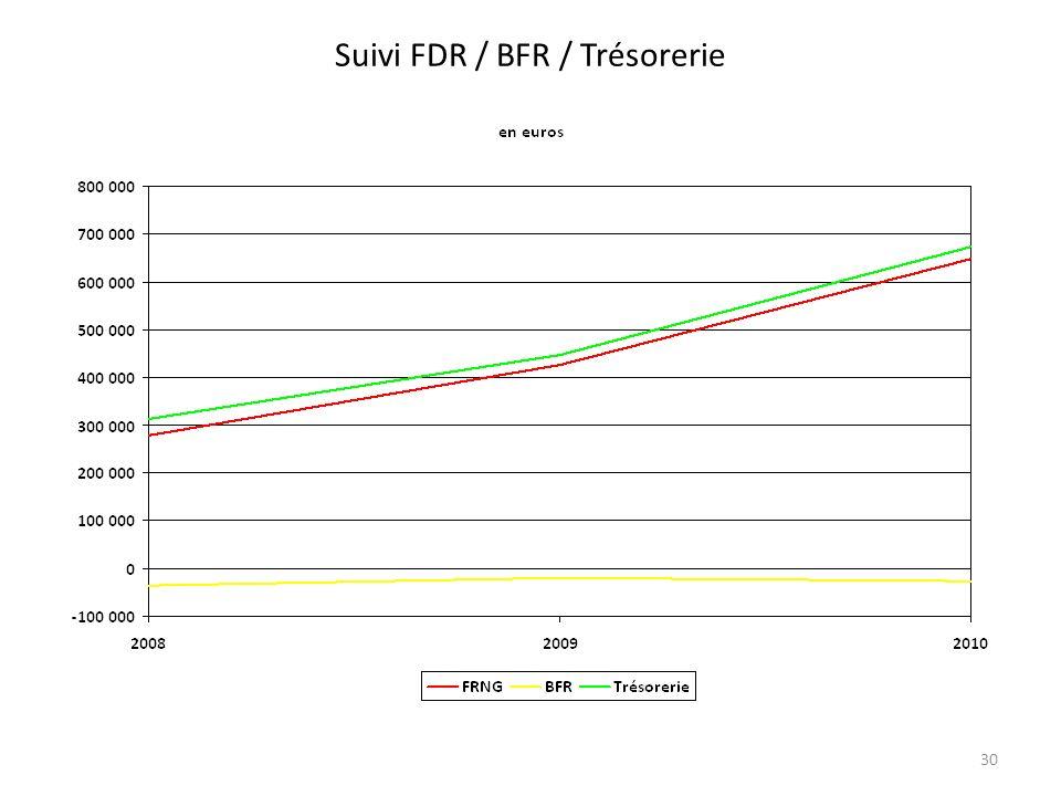 Suivi FDR / BFR / Trésorerie 30
