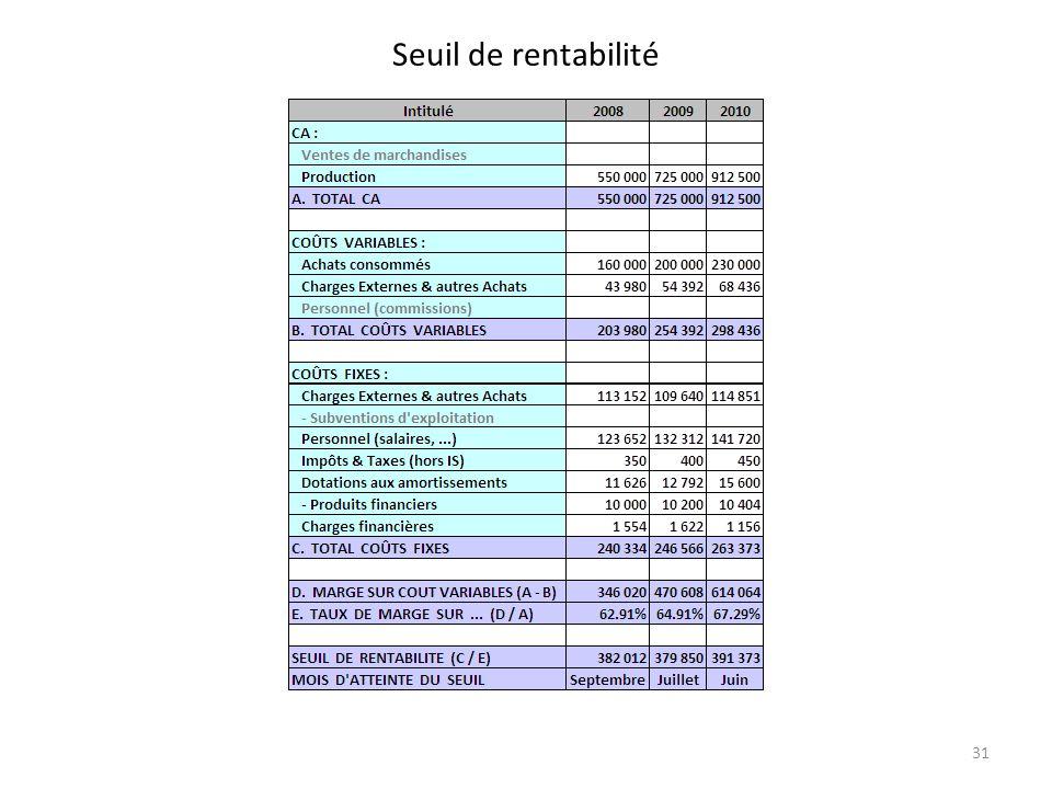 Seuil de rentabilité 31