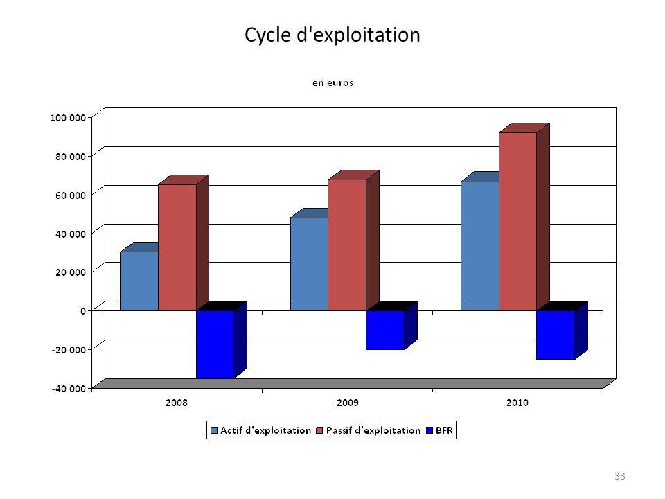 Cycle d exploitation 33