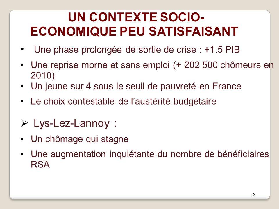 Une phase prolongée de sortie de crise : +1.5 PIB Une reprise morne et sans emploi (+ 202 500 chômeurs en 2010) Un jeune sur 4 sous le seuil de pauvreté en France Le choix contestable de laustérité budgétaire Lys-Lez-Lannoy : Un chômage qui stagne Une augmentation inquiétante du nombre de bénéficiaires RSA 2 UN CONTEXTE SOCIO- ECONOMIQUE PEU SATISFAISANT