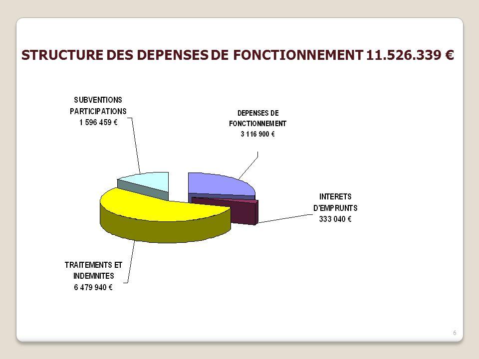 7 STRUCTURE DES RECETTES DE FONCTIONNEMENT 12 835 995