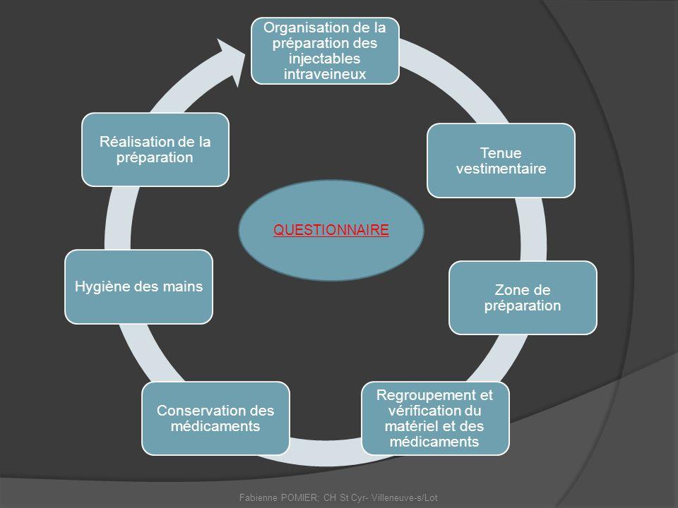 Organisation de la préparation des injectables intraveineux Tenue vestimentaire Zone de préparation Regroupement et vérification du matériel et des mé