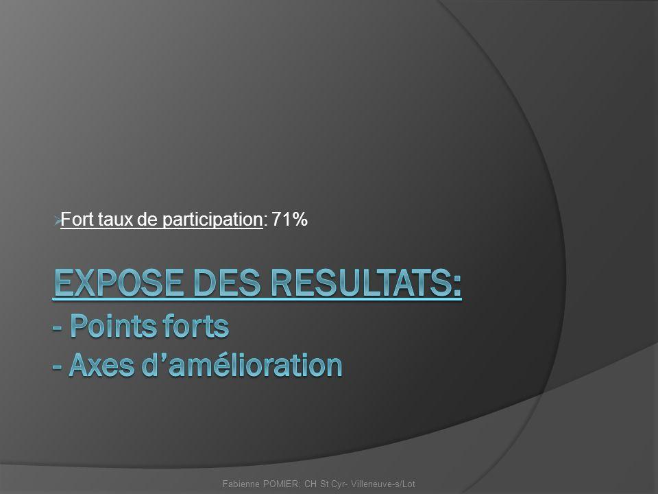 Fort taux de participation: 71% Fabienne POMIER; CH St Cyr- Villeneuve-s/Lot