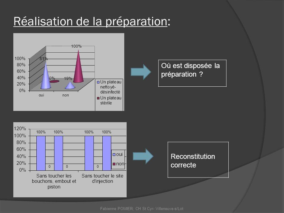 Fabienne POMIER; CH St Cyr- Villeneuve-s/Lot Réalisation de la préparation: Où est disposée la préparation ? Reconstitution correcte