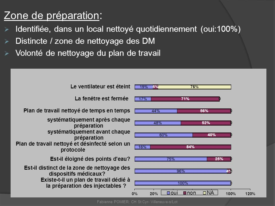 Fabienne POMIER; CH St Cyr- Villeneuve-s/Lot Zone de préparation : Identifiée, dans un local nettoyé quotidiennement (oui:100%) Distincte / zone de ne