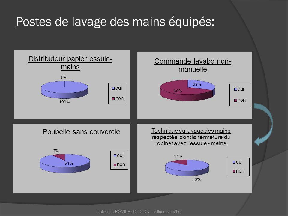 Postes de lavage des mains équipés: Fabienne POMIER; CH St Cyr- Villeneuve-s/Lot