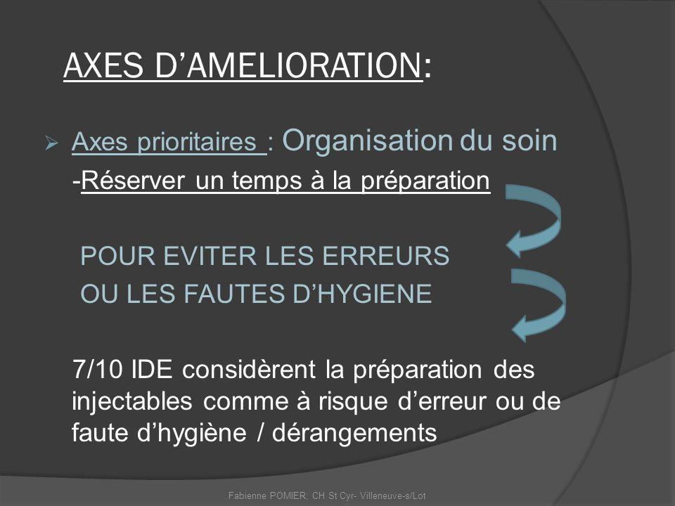 AXES DAMELIORATION: Axes prioritaires : Organisation du soin -Réserver un temps à la préparation POUR EVITER LES ERREURS OU LES FAUTES DHYGIENE 7/10 I